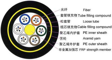 室外层绞式非金属加强芯光缆结构图